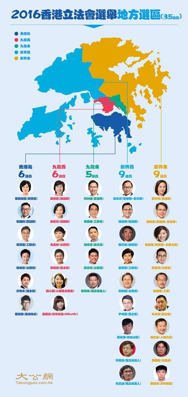 2016年香港立法会选举胜选全名单(地区直选)2.jpg