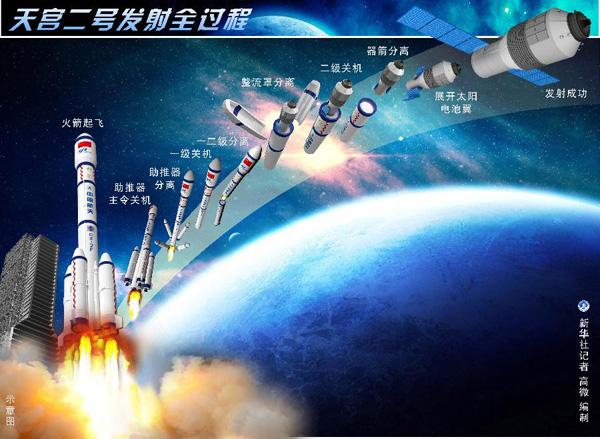 天宫二号与空间站或首次在太空交相辉映.jpg