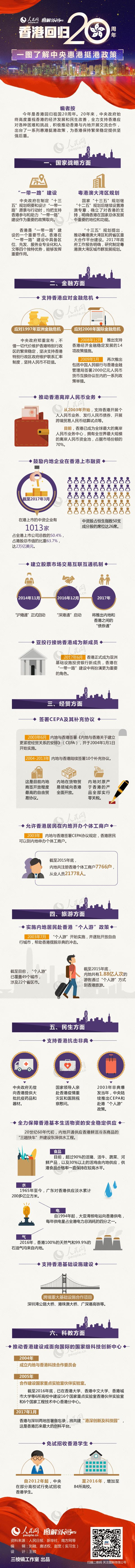 香港回归20周年 一图了解中央惠港挺港政策.jpg