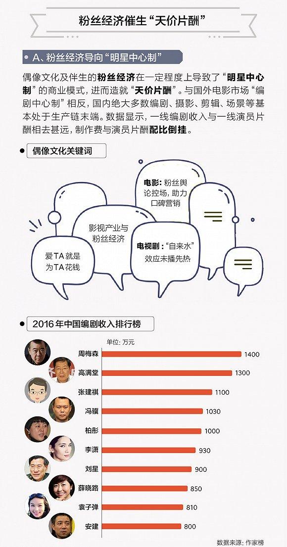 """【图解】电视剧业""""限酬令""""发布 """"明星中心制""""会因此改变吗?3.jpg"""