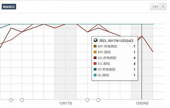 《王者荣耀》在北美开局平平 东南亚市场还被抢了4.jpg